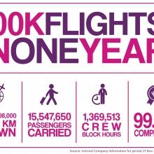 Mérföldkő: Százezer járat 12 hónap alatt a Wizz Air-nél